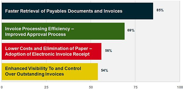 Automatic Invoicing Pdf In The Trenches With Maguires Anzor Zurhaev  Realcomm Advisory Print Fake Receipts with Garage Invoicing Software With The Current Economic Conditions Leading Real Estate Companies Are Now  Focusing On Generating Cost Savings By Making Payables Automation A  Strategic  Wording For Receipt Of Payment Excel